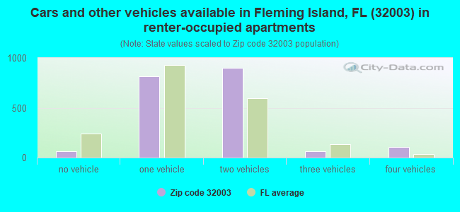 Cars and other vehicles available in Fleming Island, FL (32003) in renter-occupied apartments
