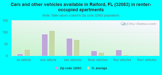 Cars and other vehicles available in Raiford, FL (32083) in renter-occupied apartments