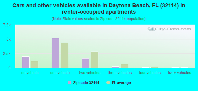 Cars and other vehicles available in Daytona Beach, FL (32114) in renter-occupied apartments