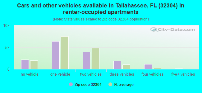 Cars and other vehicles available in Tallahassee, FL (32304) in renter-occupied apartments