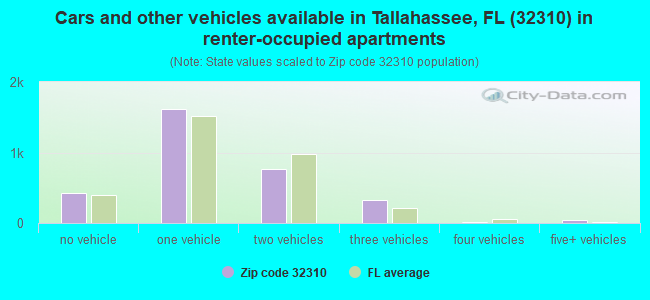 Cars and other vehicles available in Tallahassee, FL (32310) in renter-occupied apartments