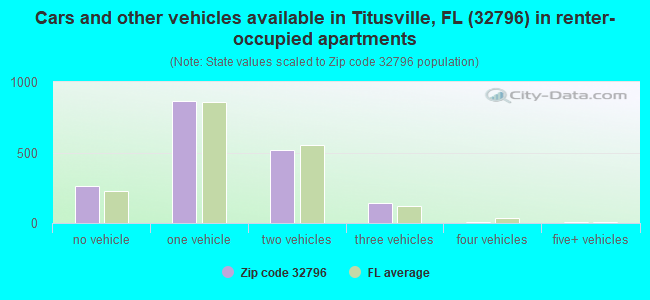 Cars and other vehicles available in Titusville, FL (32796) in renter-occupied apartments
