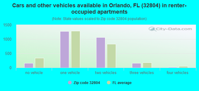 Cars and other vehicles available in Orlando, FL (32804) in renter-occupied apartments