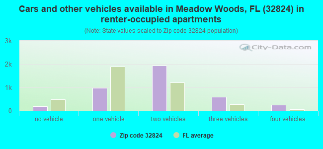 Cars and other vehicles available in Meadow Woods, FL (32824) in renter-occupied apartments