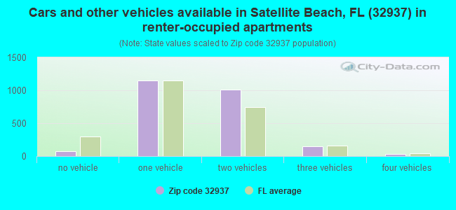 Cars and other vehicles available in Satellite Beach, FL (32937) in renter-occupied apartments