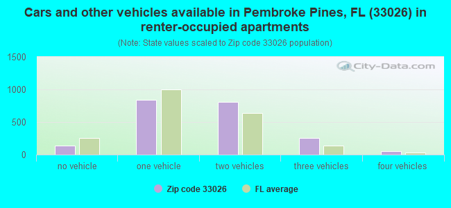 Cars and other vehicles available in Pembroke Pines, FL (33026) in renter-occupied apartments