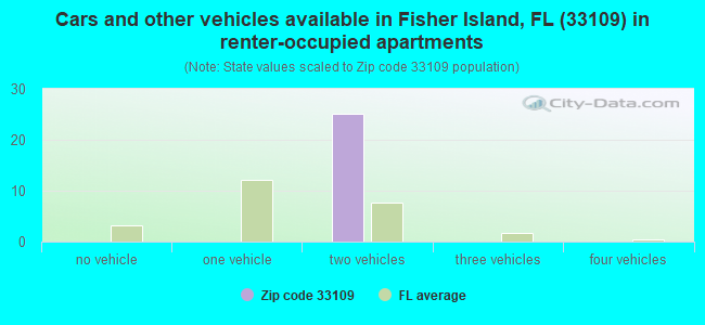 Cars and other vehicles available in Fisher Island, FL (33109) in renter-occupied apartments