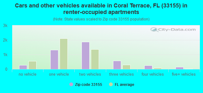 Cars and other vehicles available in Coral Terrace, FL (33155) in renter-occupied apartments
