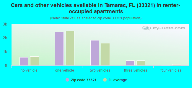 Cars and other vehicles available in Tamarac, FL (33321) in renter-occupied apartments