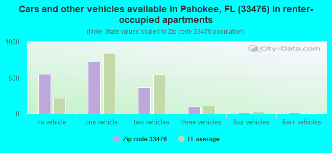 Cars and other vehicles available in Pahokee, FL (33476) in renter-occupied apartments