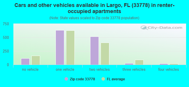 Cars and other vehicles available in Largo, FL (33778) in renter-occupied apartments