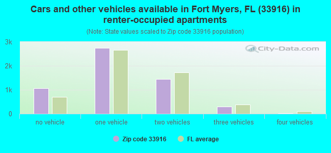 Cars and other vehicles available in Fort Myers, FL (33916) in renter-occupied apartments