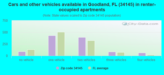 Cars and other vehicles available in Goodland, FL (34145) in renter-occupied apartments