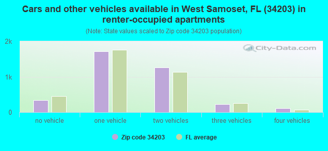 Cars and other vehicles available in West Samoset, FL (34203) in renter-occupied apartments