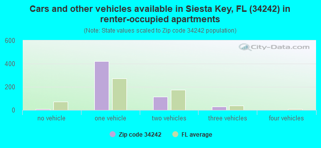 Cars and other vehicles available in Siesta Key, FL (34242) in renter-occupied apartments