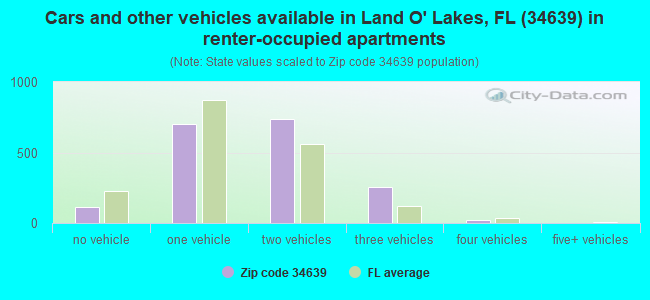 Cars and other vehicles available in Land O' Lakes, FL (34639) in renter-occupied apartments