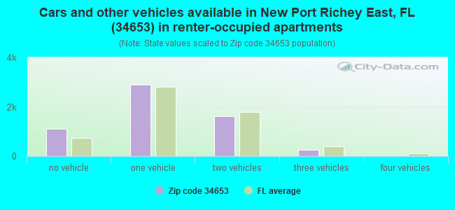 Cars and other vehicles available in New Port Richey East, FL (34653) in renter-occupied apartments