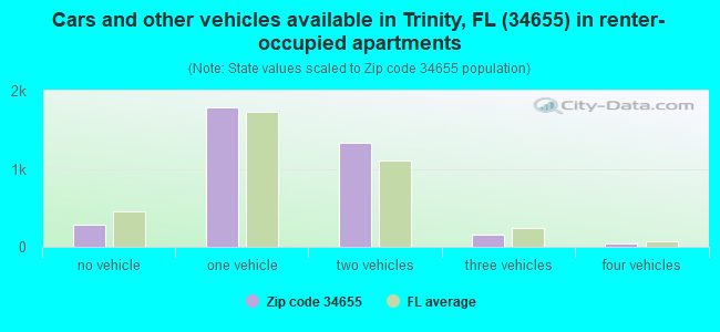 Cars and other vehicles available in Trinity, FL (34655) in renter-occupied apartments