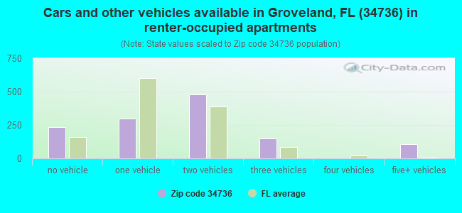 Cars and other vehicles available in Groveland, FL (34736) in renter-occupied apartments
