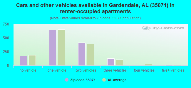 Cars and other vehicles available in Gardendale, AL (35071) in renter-occupied apartments