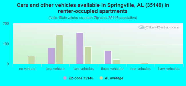Cars and other vehicles available in Springville, AL (35146) in renter-occupied apartments