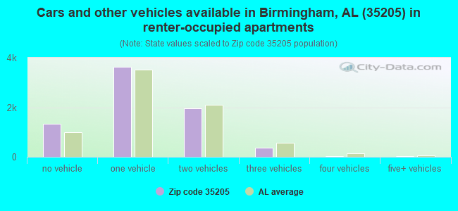Cars and other vehicles available in Birmingham, AL (35205) in renter-occupied apartments