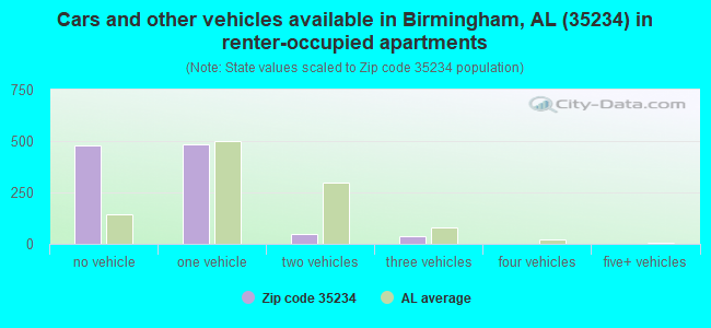 Cars and other vehicles available in Birmingham, AL (35234) in renter-occupied apartments