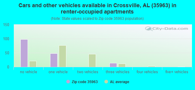 Cars and other vehicles available in Crossville, AL (35963) in renter-occupied apartments