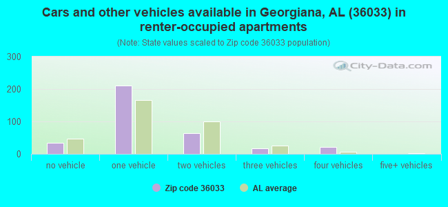 Cars and other vehicles available in Georgiana, AL (36033) in renter-occupied apartments