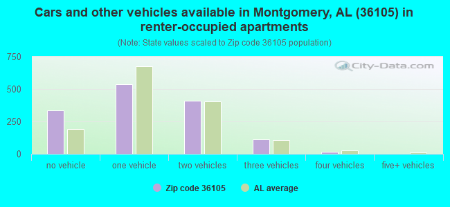 Cars and other vehicles available in Montgomery, AL (36105) in renter-occupied apartments