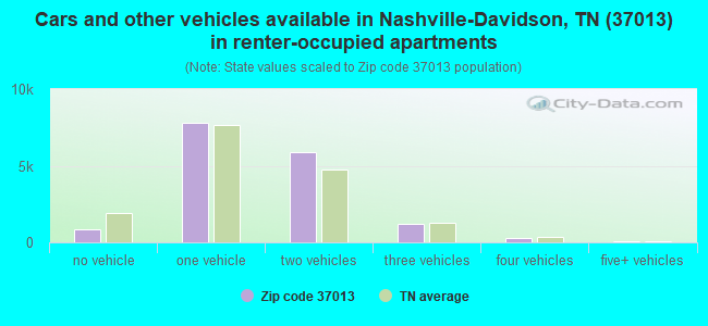 Cars and other vehicles available in Nashville-Davidson, TN (37013) in renter-occupied apartments