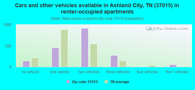 Cars and other vehicles available in Ashland City, TN (37015) in renter-occupied apartments