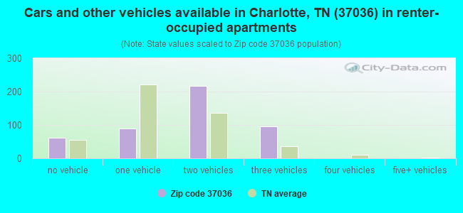 Cars and other vehicles available in Charlotte, TN (37036) in renter-occupied apartments