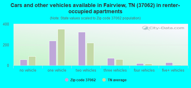 Cars and other vehicles available in Fairview, TN (37062) in renter-occupied apartments