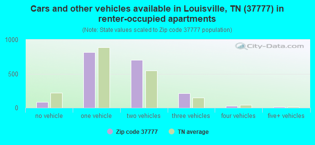 Cars and other vehicles available in Louisville, TN (37777) in renter-occupied apartments