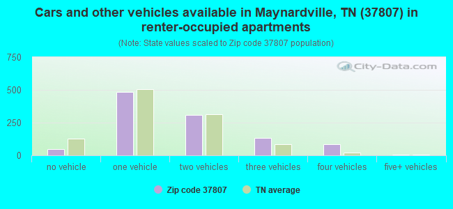 Cars and other vehicles available in Maynardville, TN (37807) in renter-occupied apartments
