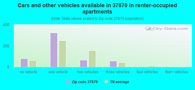 Cars and other vehicles available in 37870 in renter-occupied apartments