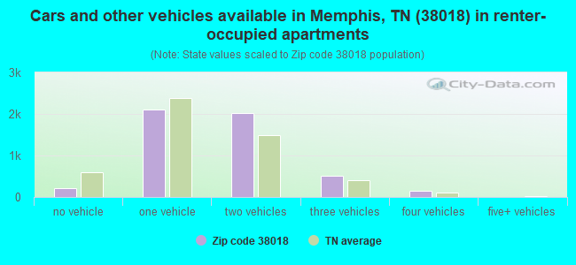 Cars and other vehicles available in Memphis, TN (38018) in renter-occupied apartments