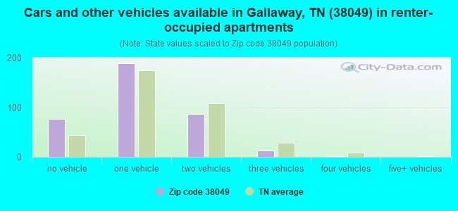Cars and other vehicles available in Gallaway, TN (38049) in renter-occupied apartments