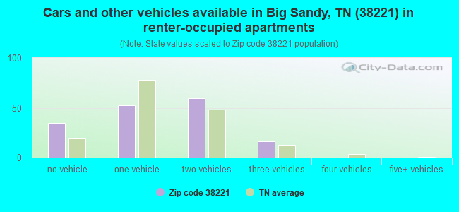 Cars and other vehicles available in Big Sandy, TN (38221) in renter-occupied apartments
