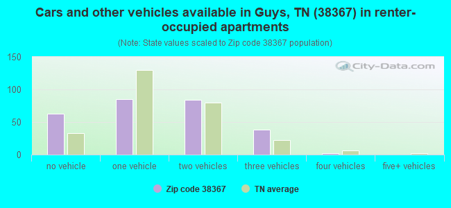 Cars and other vehicles available in Guys, TN (38367) in renter-occupied apartments