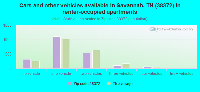 Cars and other vehicles available in Savannah, TN (38372) in renter-occupied apartments