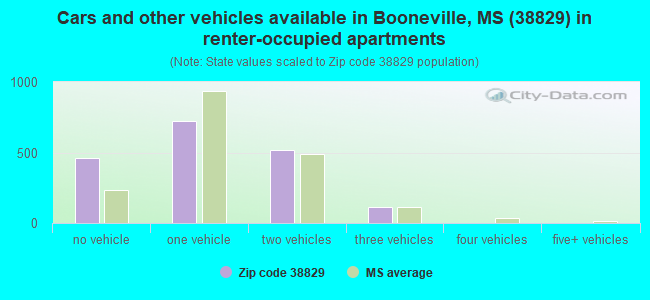 Cars and other vehicles available in Booneville, MS (38829) in renter-occupied apartments