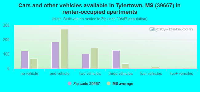 Cars and other vehicles available in Tylertown, MS (39667) in renter-occupied apartments