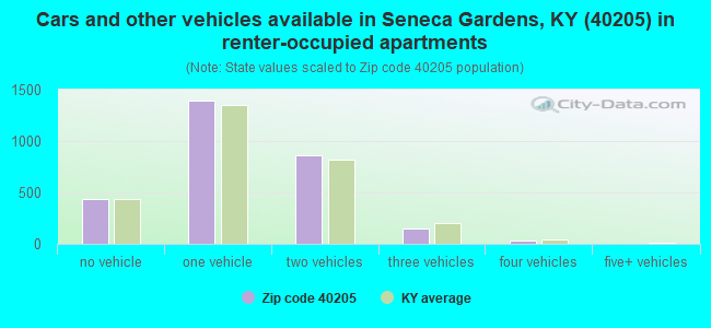Cars and other vehicles available in Seneca Gardens, KY (40205) in renter-occupied apartments