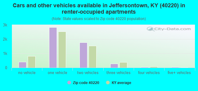 Cars and other vehicles available in Jeffersontown, KY (40220) in renter-occupied apartments