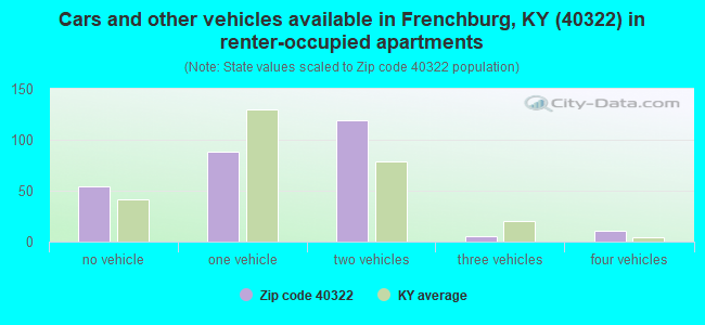 Cars and other vehicles available in Frenchburg, KY (40322) in renter-occupied apartments