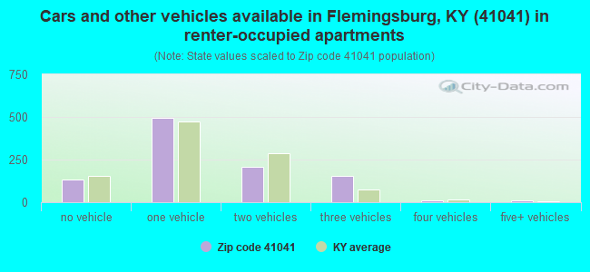 Cars and other vehicles available in Flemingsburg, KY (41041) in renter-occupied apartments