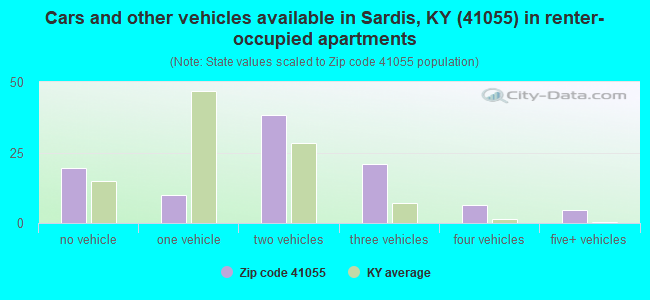 Cars and other vehicles available in Sardis, KY (41055) in renter-occupied apartments