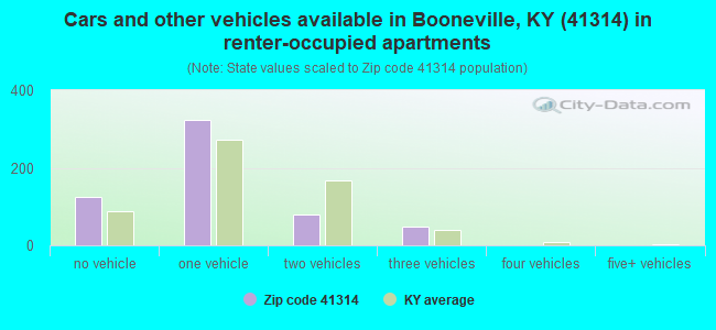 Cars and other vehicles available in Booneville, KY (41314) in renter-occupied apartments